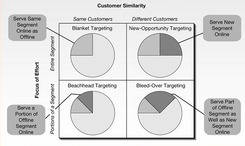 Gambar 2.3 Bricks and Mortar Targeting Scenarios Sumber : (Mohammed, Fisher, & Jaworski, 2003, p. 110)